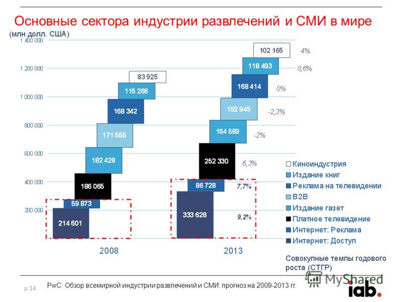 Основные сектора индустрии развлечений и СМИ в мире p 14 PwC: Обзор всемирной индустрии развлечений и СМИ: прогноз на 2009-2013 гг.