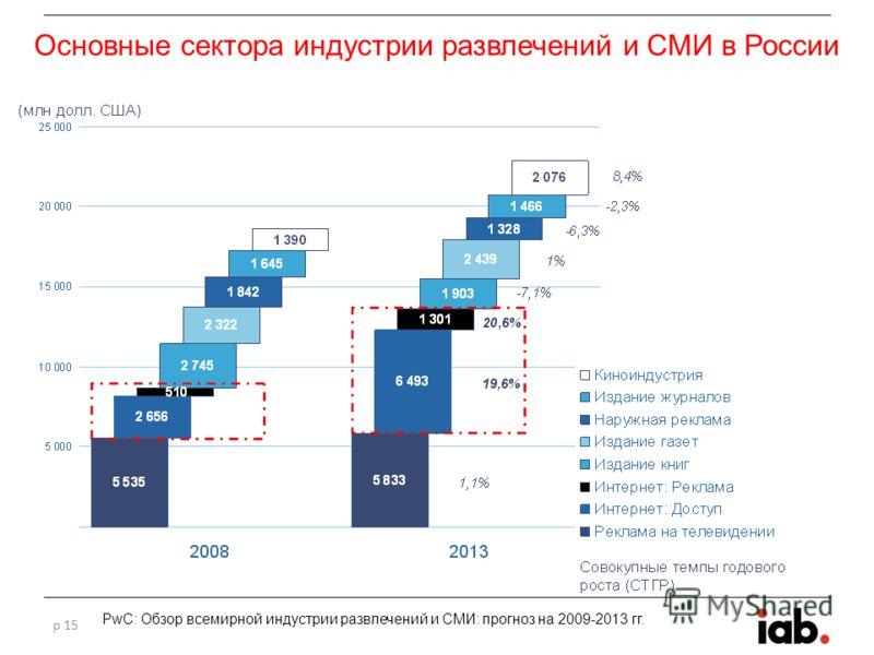 Основные сектора индустрии развлечений и СМИ в России p 15 PwC: Обзор всемирной индустрии развлечений и СМИ: прогноз на 2009-2013 гг.