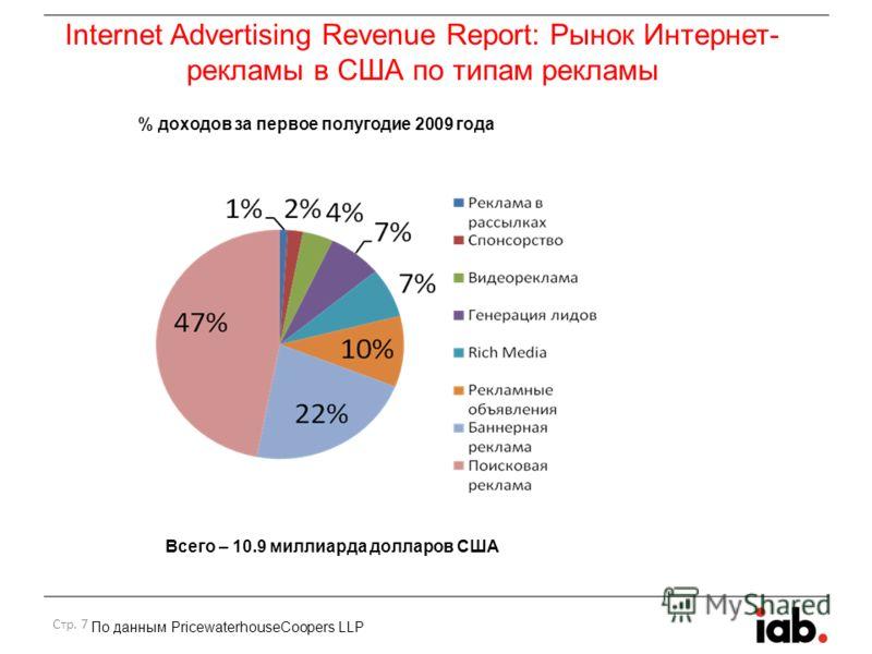Стр. 7 По данным PricewaterhouseCoopers LLP % доходов за первое полугодие 2009 года Всего – 10.9 миллиарда долларов США Internet Advertising Revenue Report: Рынок Интернет- рекламы в США по типам рекламы
