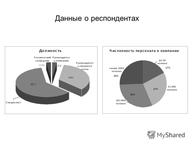 Данные о респондентах