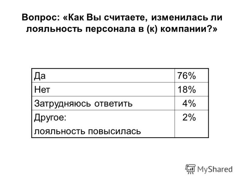Вопрос: «Как Вы считаете, изменилась ли лояльность персонала в (к) компании?» Да76% Нет18% Затрудняюсь ответить 4% Другое: лояльность повысилась 2%