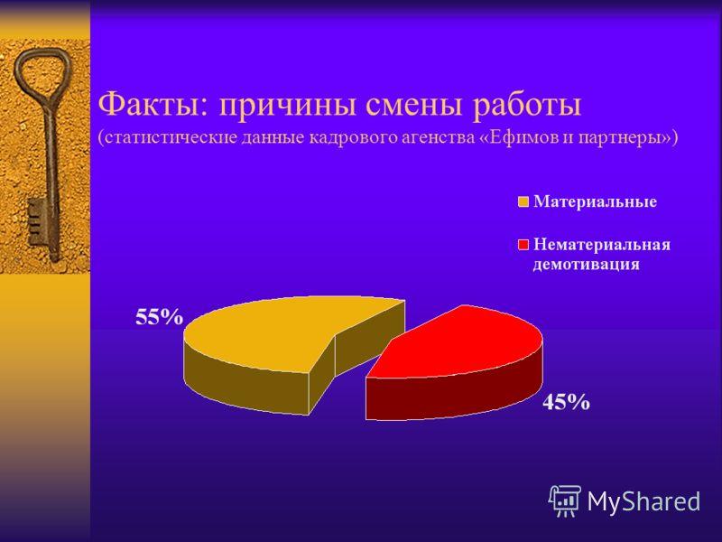 Факты: причины смены работы (статистические данные кадрового агенства «Ефимов и партнеры»)