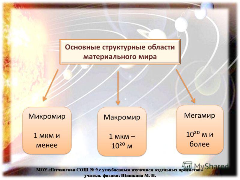 Основные структурные области материального мира Микромир 1 мкм и менее Микромир 1 мкм и менее Макромир 1 мкм – 10² м Макромир 1 мкм – 10² м Мегамир 10² м и более Мегамир 10² м и более