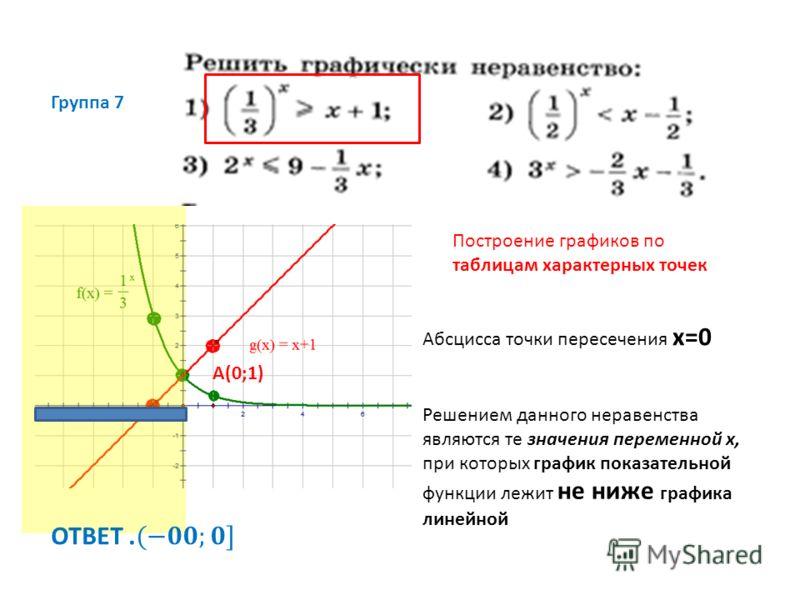 Группа 7 Построение графиков по таблицам характерных точек Решением данного неравенства являются те значения переменной х, при которых график показательной функции лежит не ниже графика линейной Абсцисса точки пересечения х=0 А(0;1)
