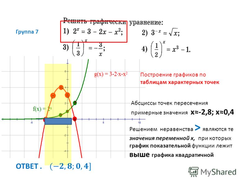 Группа 7 Построение графиков по таблицам характерных точек Решением неравенства > являются те значения переменной х, при которых график показательной функции лежит выше графика квадратичной Абсциссы точек пересечения примерные значения х-2,8; х0,4