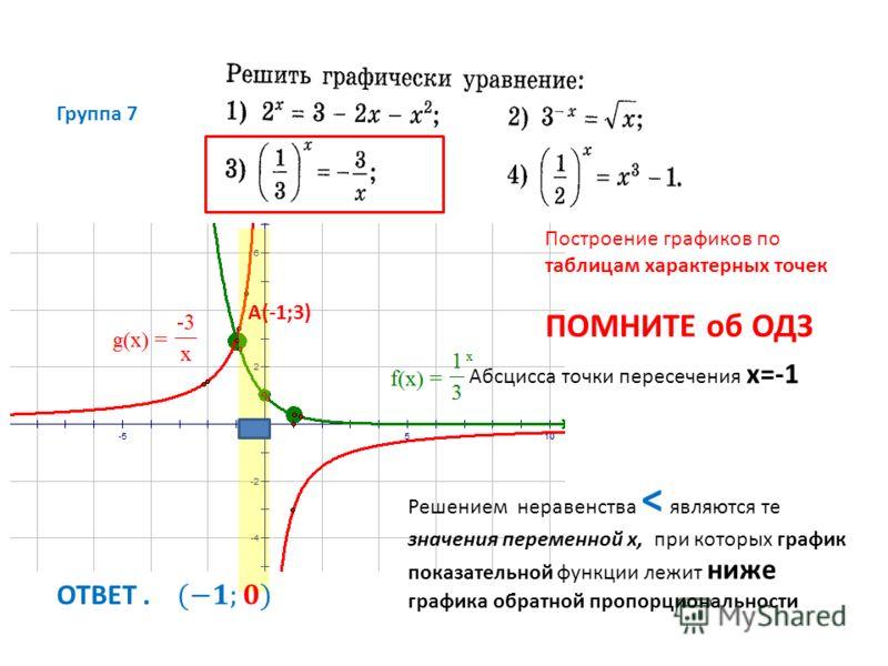 Группа 7 Построение графиков по таблицам характерных точек ПОМНИТЕ об ОДЗ Решением неравенства < являются те значения переменной х, при которых график показательной функции лежит ниже графика обратной пропорциональности Абсцисса точки пересечения х=-