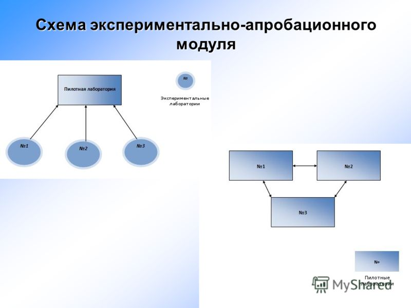 Схема экспериментально-апробационного модуля