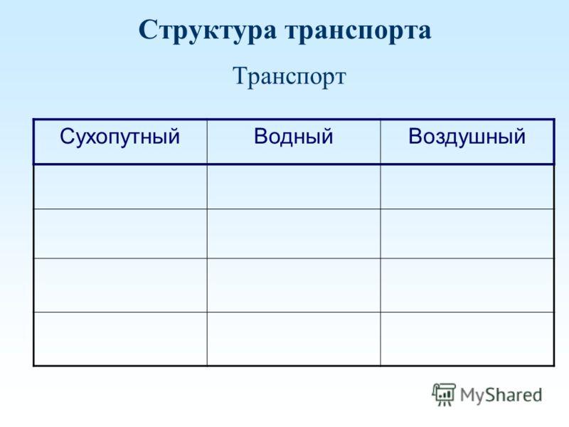 Структура транспорта Транспорт СухопутныйВодныйВоздушный