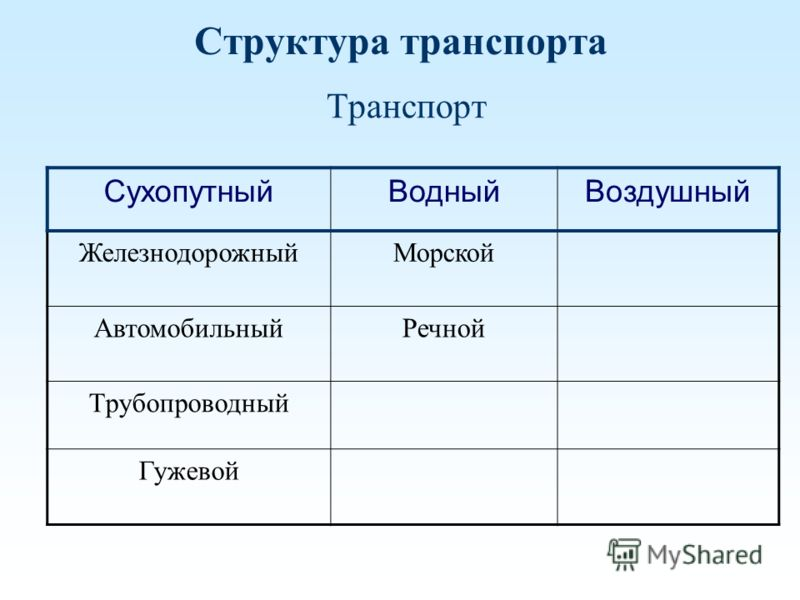 Структура транспорта Транспорт СухопутныйВодныйВоздушный ЖелезнодорожныйМорской АвтомобильныйРечной Трубопроводный Гужевой