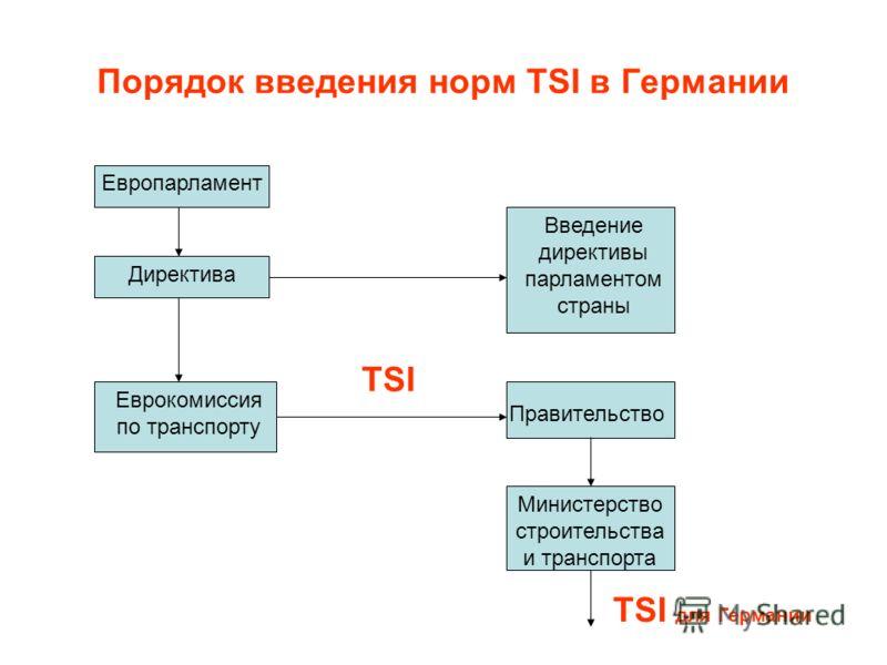 Порядок введения норм TSI в Германии Европарламент Директива Еврокомиссия по транспорту Введение директивы парламентом страны Правительство TSI Министерство строительства и транспорта TSI для Германии