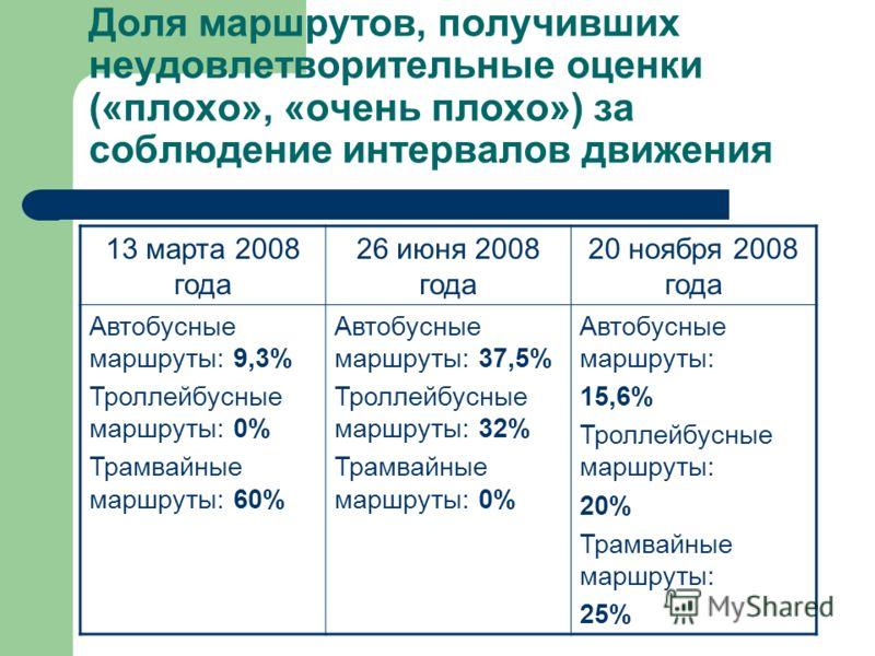 Доля маршрутов, получивших неудовлетворительные оценки («плохо», «очень плохо») за соблюдение интервалов движения 13 марта 2008 года 26 июня 2008 года 20 ноября 2008 года Автобусные маршруты: 9,3% Троллейбусные маршруты: 0% Трамвайные маршруты: 60% А