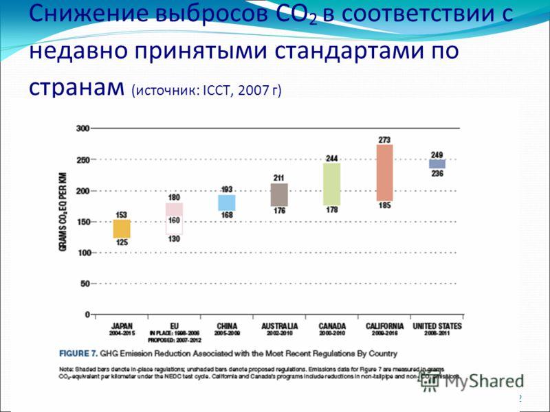 12 Снижение выбросов CO 2 в соответствии с недавно принятыми стандартами по странам (источник: ICCT, 2007 г)