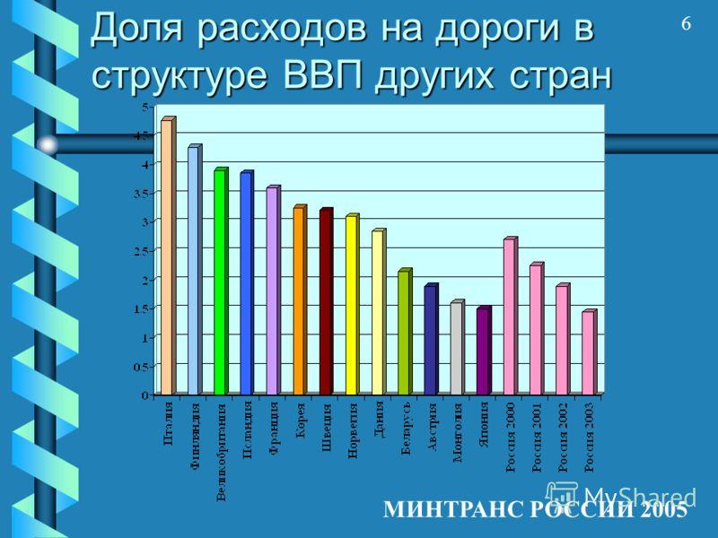 6 МИНТРАНС РОССИИ 2005 Доля расходов на дороги в структуре ВВП других стран