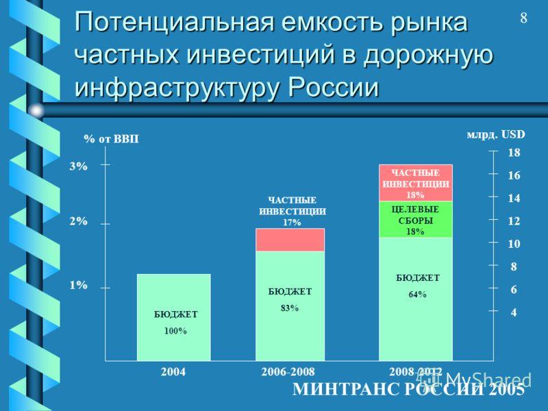 8 МИНТРАНС РОССИИ 2005 Потенциальная емкость рынка частных инвестиций в дорожную инфраструктуру России % от ВВП 3% 2% 1% млрд. USD 16 14 12 10 8 6 4 18 2004 БЮДЖЕТ 100% БЮДЖЕТ 83% ЧАСТНЫЕ ИНВЕСТИЦИИ 17% БЮДЖЕТ 64% 2006-20082008-2012 ЦЕЛЕВЫЕ СБОРЫ 18%