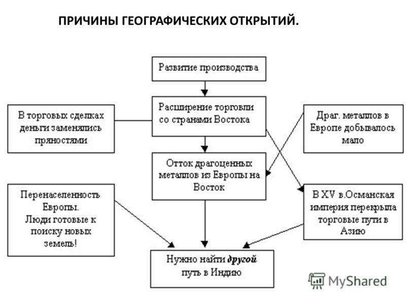 ПРИЧИНЫ ГЕОГРАФИЧЕСКИХ ОТКРЫТИЙ.