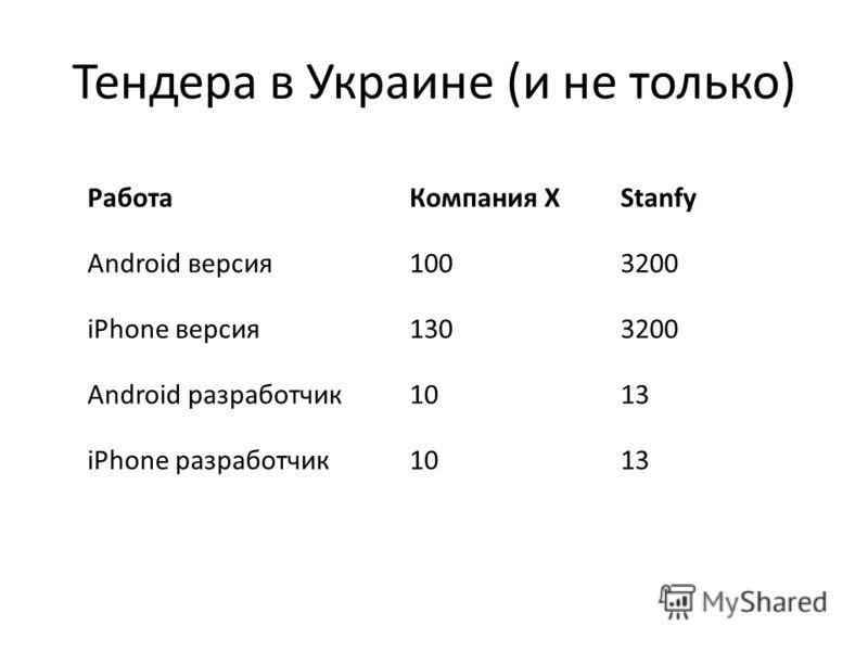 Тендера в Украине (и не только) РаботаКомпания ХStanfy Android версия1003200 iPhone версия1303200 Android разработчик1013 iPhone разработчик1013
