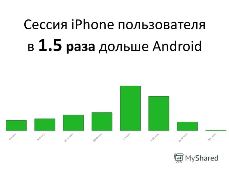 Cессия iPhone пользователя в 1.5 раза дольше Android