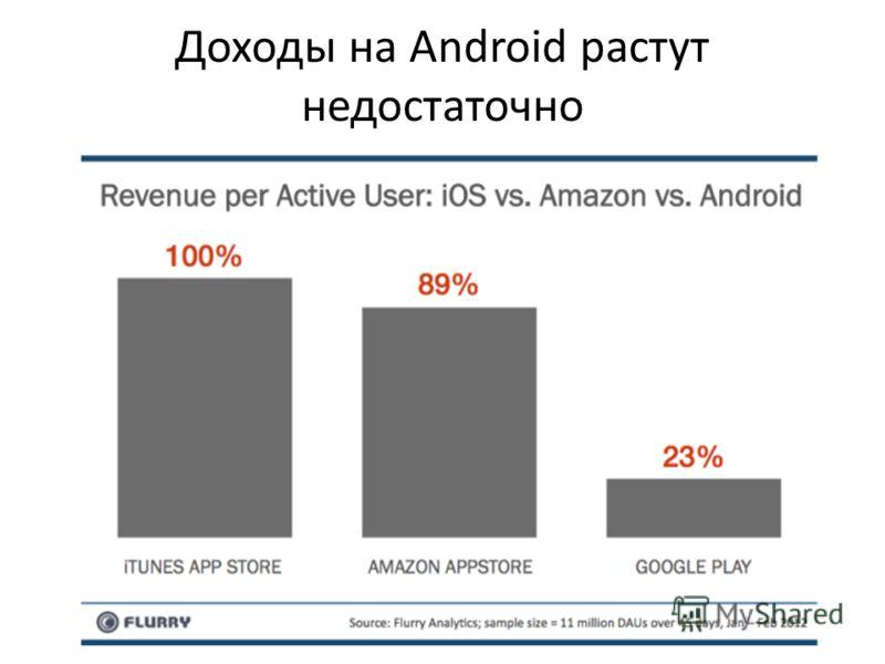 Доходы на Android растут недостаточно