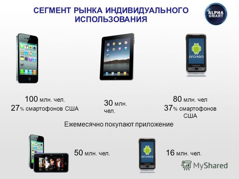 СЕГМЕНТ РЫНКА ИНДИВИДУАЛЬНОГО ИСПОЛЬЗОВАНИЯ 100 млн. чел. 27 % смартофонов США 30 млн. чел. 80 млн. чел 37 % смартофонов США Ежемесячно покупают приложение 50 млн. чел. 16 млн. чел.
