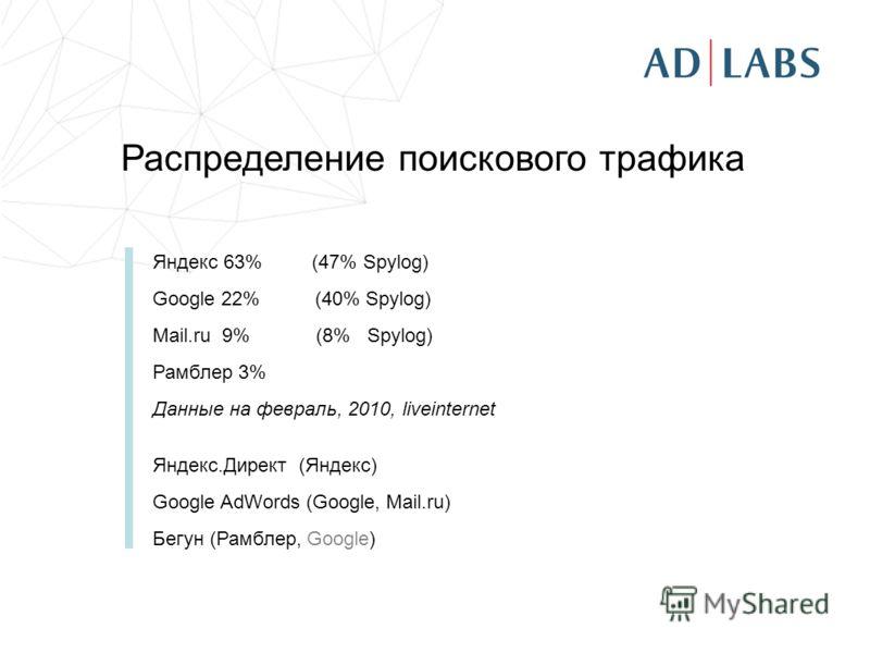 Распределение поискового трафика Яндекс 63% (47% Spylog) Google 22% (40% Spylog) Mail.ru 9% (8% Spylog) Рамблер 3% Данные на февраль, 2010, liveinternet Яндекс.Директ (Яндекс) Google AdWords (Google, Mail.ru) Бегун (Рамблер, Google)