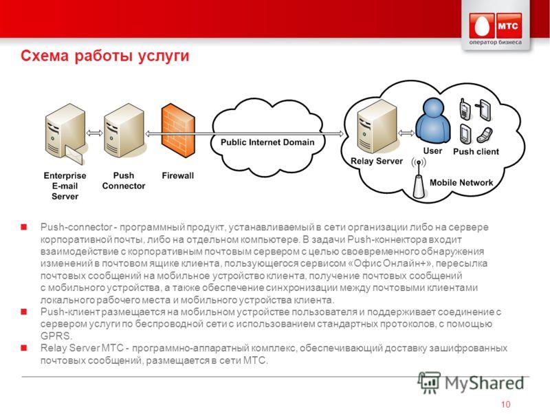10 Схема работы услуги Push-connector - программный продукт, устанавливаемый в сети организации либо на сервере корпоративной почты, либо на отдельном компьютере. В задачи Push-коннектора входит взаимодействие с корпоративным почтовым сервером с цель