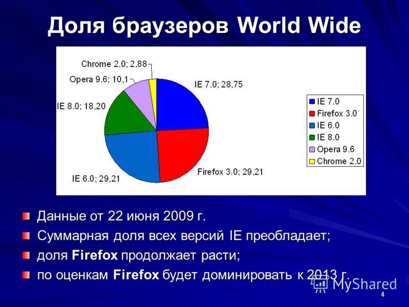 4 Доля браузеров World Wide Данные от 22 июня 2009 г. Суммарная доля всех версий IE преобладает; доля Firefox продолжает расти; по оценкам Firefox будет доминировать к 2013 г.