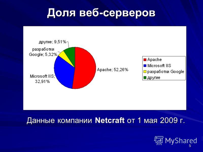 5 Доля веб-серверов Данные компании Netcraft от 1 мая 2009 г.