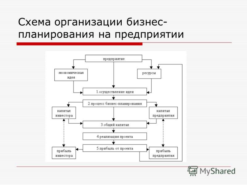 Схема организации бизнес-