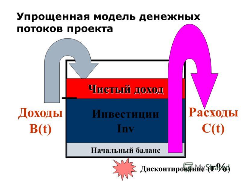 Упрощенная модель денежных потоков проекта Начальный баланс Инвестиции Inv Чистый доход Дисконтирование ( r% ) Доходы В(t) Расходы C(t)