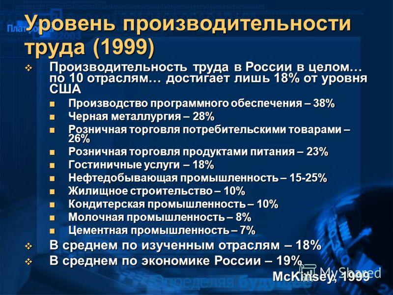 Уровень производительности труда (1999) Производительность труда в России в целом… по 10 отраслям… достигает лишь 18% от уровня США Производительность труда в России в целом… по 10 отраслям… достигает лишь 18% от уровня США Производство программного