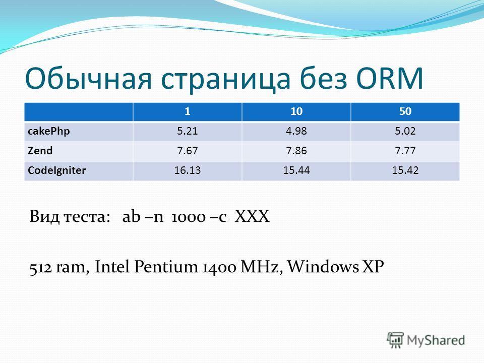 Обычная страница без ORM Ыф Вид теста: ab –n 1000 –c XXX 512 ram, Intel Pentium 14oo MHz, Windows XP 11050 cakePhp5.214.985.02 Zend7.677.867.77 CodeIgniter16.1315.4415.42