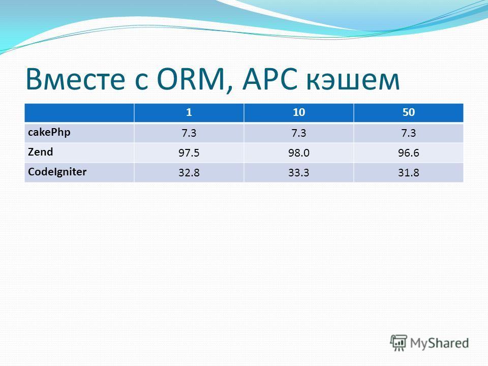 Ыф 512Mb RAM 1.8Ghz AMD Sempron под Ubuntu Gutsy (7.10) Вместе с ORM, APC кэшем Ыф 11050 cakePhp 7.3 Zend 97.598.096.6 CodeIgniter 32.833.331.8