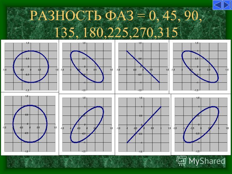 РАЗНОСТЬ ФАЗ = 0, 45, 90, 135, 180,225,270,315