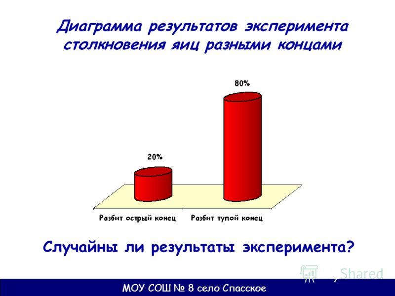 Диаграмма результатов эксперимента столкновения яиц разными концами Случайны ли результаты эксперимента?