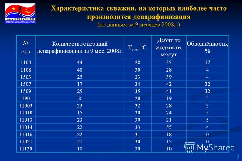 3 Характеристика скважин, на которых наиболее часто производится депарафинизация (по данным за 9 месяцев 2008г.) скв. Количество операций депарафинизации за 9 мес. 2008г. Т уст., о С Дебит по жидкости, м 3 /сут Обводнённость, % 110444283517 110840302