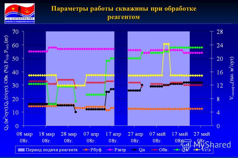 5 Параметры работы скважины при обработке реагентом