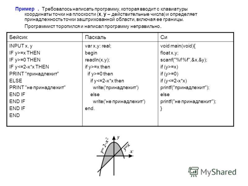 Пример. Требовалось написать программу, которая вводит с клавиатуры координаты точки на плоскости (x, y – действительные числа) и определяет принадлежность точки заштрихованной области, включая ее границы. Программист торопился и написал программу не