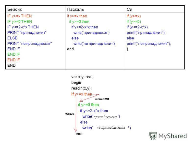 БейсикПаскальСи IF y>=x THEN IF y>=0 THEN IF y=x then if y>=0 then if y=x) if (y>=0) if (y