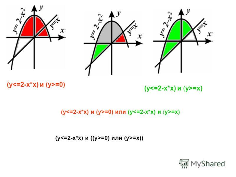 (y =0) (y =x) (y =0) или (y =x) (y =0) или (y>=x))