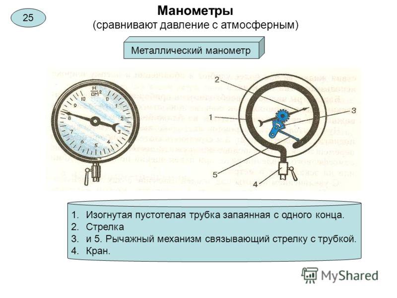 Манометры (сравнивают давление с атмосферным) Металлический манометр 1.Изогнутая пустотелая трубка запаянная с одного конца. 2.Стрелка 3.и 5. Рычажный механизм связывающий стрелку с трубкой. 4.Кран. 25