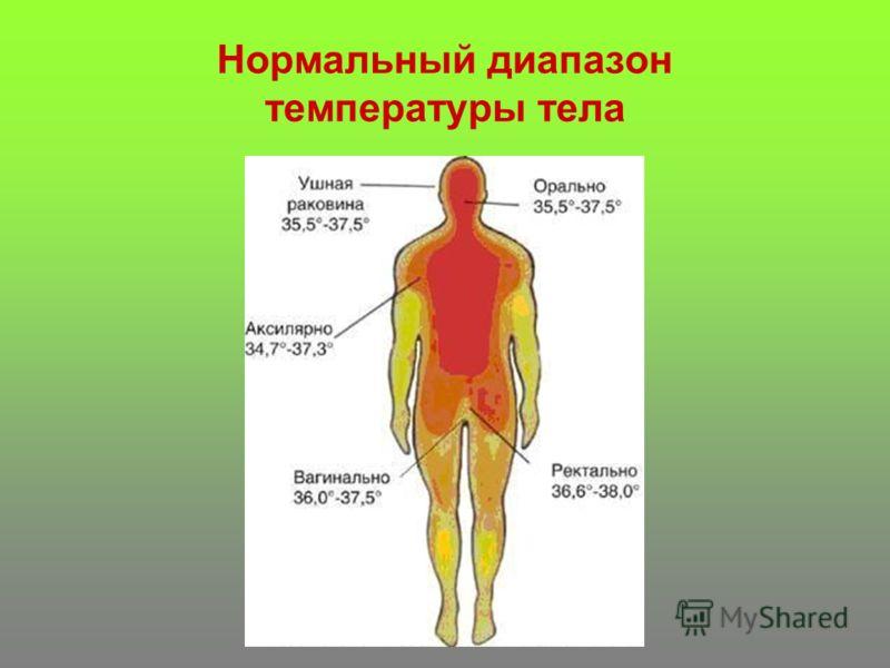 Нормальный диапазон температуры тела