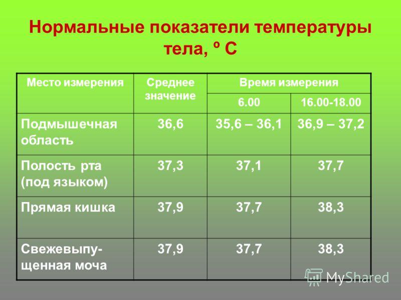 Нормальные показатели температуры тела, º С Место измеренияСреднее значение Время измерения 6.0016.00-18.00 Подмышечная область 36,635,6 – 36,136,9 – 37,2 Полость рта (под языком) 37,337,137,7 Прямая кишка37,937,738,3 Свежевыпу- щенная моча 37,937,73