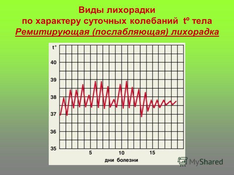 Виды лихорадки по характеру суточных колебаний tº тела Ремитирующая (послабляющая) лихорадка