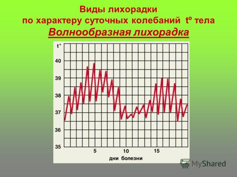 Виды лихорадки по характеру суточных колебаний tº тела Волнообразная лихорадка