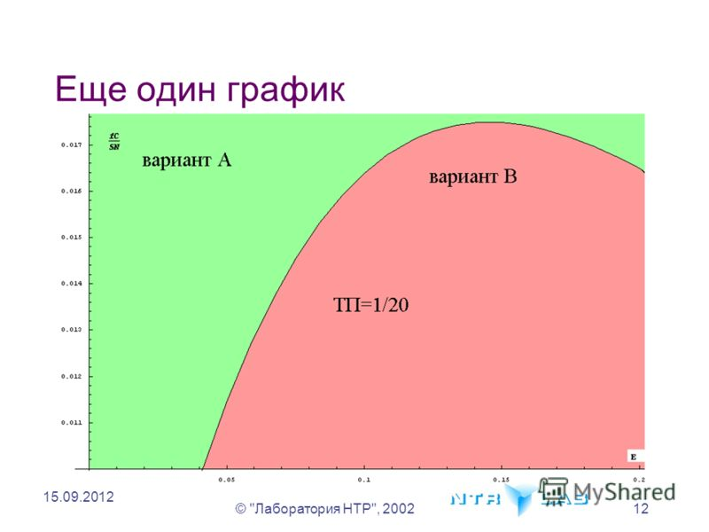 © Лаборатория НТР, 200212 15.09.2012 Еще один график
