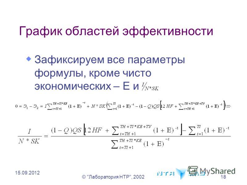 © Лаборатория НТР, 200218 15.09.2012 Зафиксируем все параметры формулы, кроме чисто экономических – E и График областей эффективности