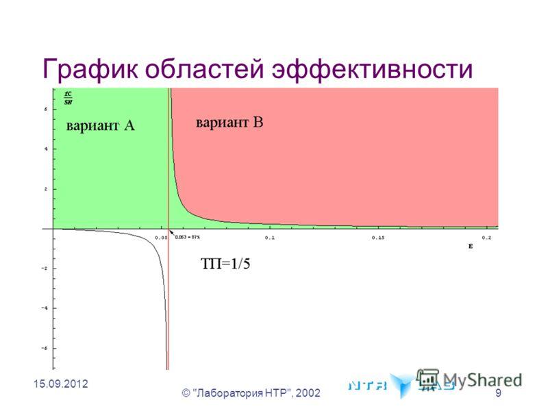 © Лаборатория НТР, 20029 15.09.2012 График областей эффективности