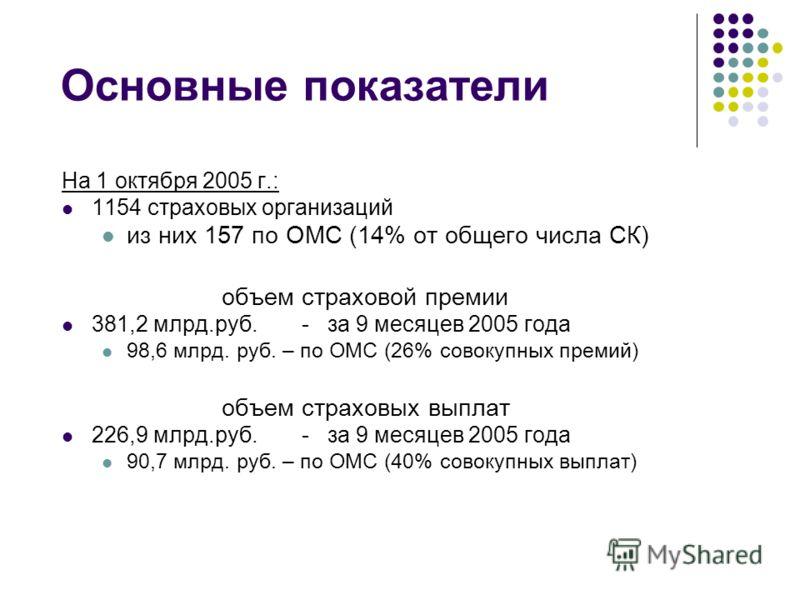 Основные показатели На 1 октября 2005 г.: 1154 страховых организаций из них 157 по ОМС (14% от общего числа СК) объем страховой премии 381,2 млрд.руб.- за 9 месяцев 2005 года 98,6 млрд. руб. – по ОМС (26% совокупных премий) объем страховых выплат 226