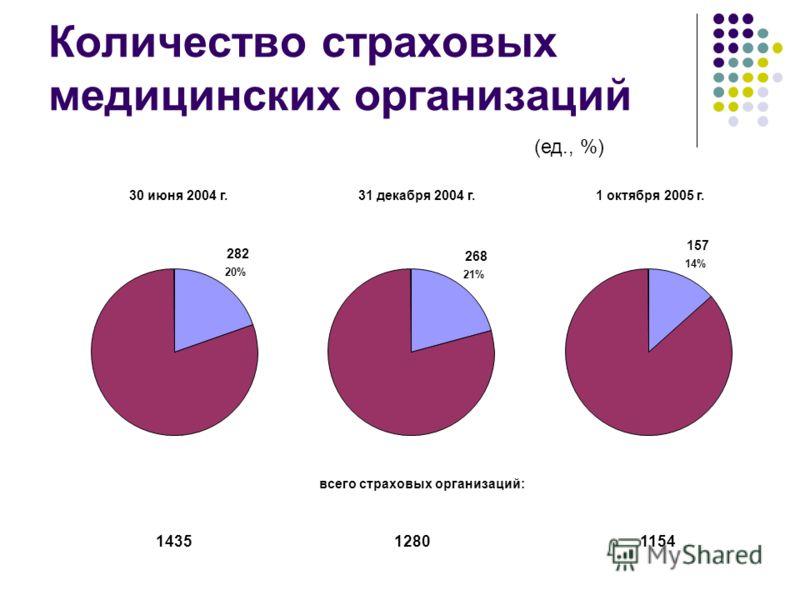 Количество страховых медицинских организаций 30 июня 2004 г. 282 20% 31 декабря 2004 г. 268 21% 1 октября 2005 г. 157 14% всего страховых организаций: 1435 11541280 (ед., %)