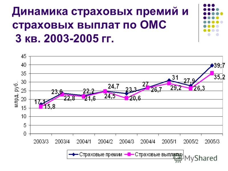 Динамика страховых премий и страховых выплат по ОМС 3 кв. 2003-2005 гг.